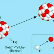 Elektronenstrahlung (Betastrahlung)