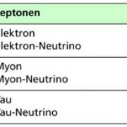 Standardmodell: Leptonen und Quarks treten in drei Familien auf. In der Übersicht sind die Urteilchen der drei Familien angegeben.