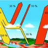 Einfaches Modell für die Strahlungsvorgänge
