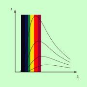 Strahlungsintensität eines schwarzen Strahlers in Abhängigkeit von der Wellenlänge für verschiedene Temperaturen des Strahlers. Der sichtbare Bereich des elektromagnetischen Spektrums ist farbig markiert.