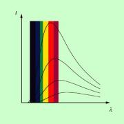 Strahlungsintensität eines schwarzen Strahlers in Abhängigkeit von der Wellenlänge für verschiedene Temperaturen des Strahlers