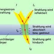 Temperaturstrahlung wird von einem Körper teils reflektiert, teils absorbiert und teils hindurchgelassen.