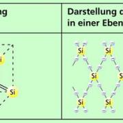 Struktur von Silicium, einem technisch wichtigen Halbleitermaterial