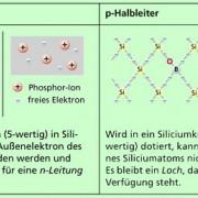 n-Halbleiter und p-Halbleiter entstehen durch Dotieren.