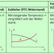 Wichtige Halbleiterbauelemente: Thermistoren und Fotowiderstände