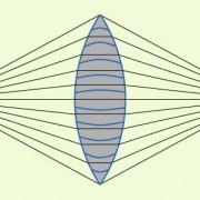 Nach dem Einbringen einer geeigneten Sammellinse benötigt ein Photon für jeden Weg die gleiche Zeit.