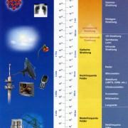 Bereich der nichtionisierenden Strahlung. Angegeben ist die Frequenz in Hertz und die Wellenlänge in Meter.