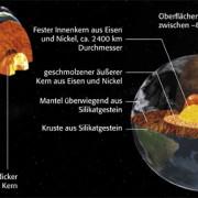 Schalenförmiger Aufbau der Erde