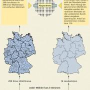 Wahlrecht und Wahlsystem in Deutschland