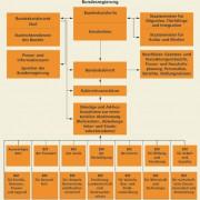 Organisationsplan des Bundeskanzleramtes