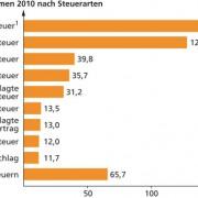 Steueraufkommen 2010 nach Steuerarten
