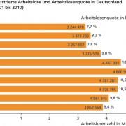 Registrierte Arbeitslose und Arbeitslosenquote in Deutschland (2001–2010)