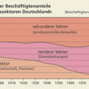 Beschäftigtenanteile in Deutschland