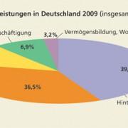 Öffentliche Sozialleistungen in Deutschland