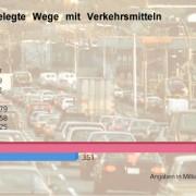 Balkendiagramm zur Verdeutlichung der Mobilitätssteigerung seit den 1950er-Jahren