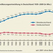 Bevölkerungsentwicklung in Deutschland 1939–2009