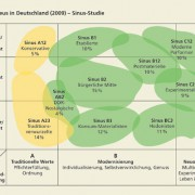 Soziale Milieus in Deutschland 2009