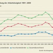 Entwicklung der Arbeitslosenzahlen in Deutschland