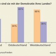 Zufriedenheit mit der Demokratie in Deutschland und der damaligen EU
