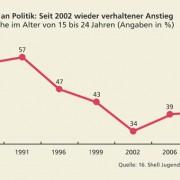 Politisches Interesse im zeitlichen Vergleich 1984–2010