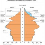 Bevölkerungspyramide Deutschlands