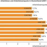 Registrierte Arbeitslose und Arbeitslosenquote in Deutschland zwischen 2001 und 2010