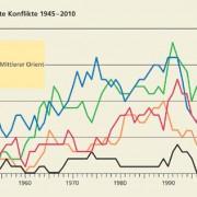 Kriege und Konflikte 1945–2010