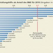 Ausgaben zur Entwicklungshilfe 2010