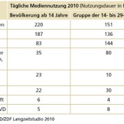 Tägliche Mediennutzung 2010