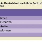 Unternehmen in Deutschland nach ihrer Rechtsform