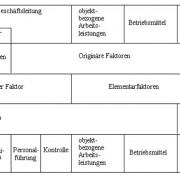 Einteilung der betriebswirtschaftlichen Produktionsfaktoren nach ERICH GUTENBERG