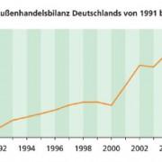 Außenhandelsbilanz in Deutschland
