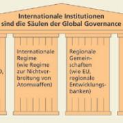 Global Governance gilt auf politischer Ebene als Weg, die kooperative, multilaterale Gestaltung der Globalisierung zu realisieren.